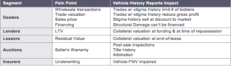 vehicle-history-impact